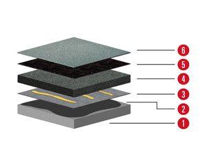 Aufbau1 Aufbau für Flachdach mit Betondecke und Neigung unter 2% mit Gefälledämmung