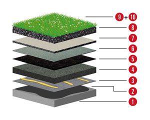 Aufbau 2 Aufbau für Flachdach mit Betondecke und Neigung unter 2% mit Gefälledämmung und Begrünung