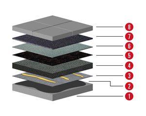 Aufbau 3 Aufbau für Flachdach mit Neigung unter 2% und Gefälledämmung und Terassenplatten