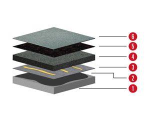 Aufbau 4 Aufbau für Flachdach mit Betondecke und Neigung ab 2% und Dämmung