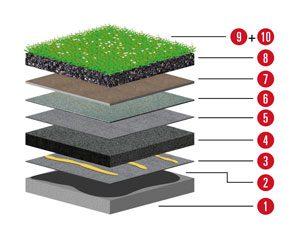 Aufbau 5 Aufbau für Flachdach mit Betondecke mit Neigung ab 2% und Dämmung und Begrünung