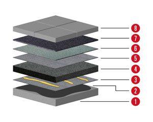 Aufbau 6 Aufbau für Flachdach mit Betondecke mit Neigung ab 2% und Dämmung und Terassenplatten