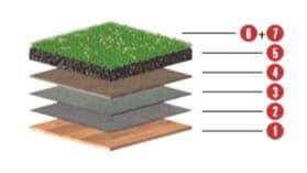 Aufbau 10 - Flachdach mit Holzschalung mit Neigung ab 2% und Begrünung